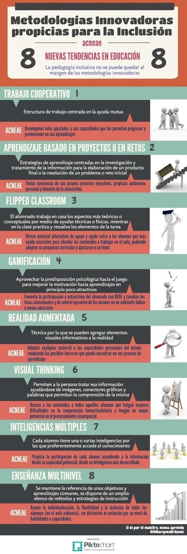 Si es por el maestro... nunca aprendo: Metodologías innovadoras e inclusión: 8 caminos de unión | Nati Pérez Sanz | Scoop.it