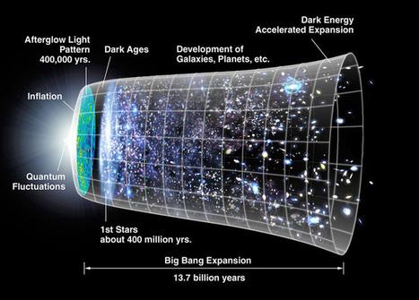 La Expansión del Big Bang | Historia y Mapas | Scoop.it