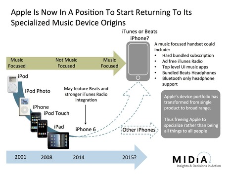 How The iPhone 6 May Be The Start Of Apple's 'Back To Music' Strategy | Classical and digital music news | Scoop.it