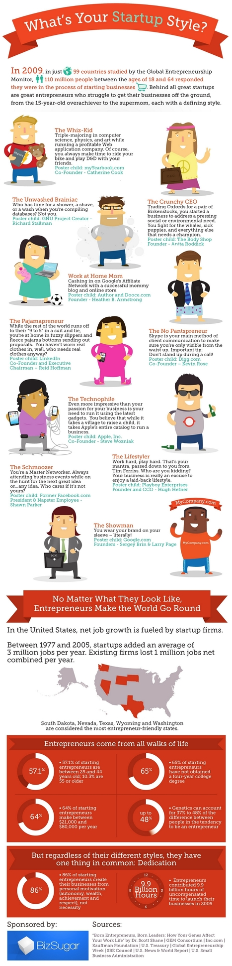 10 Entrepreneurial Styles: Which One Are You? [Infographic] | Startups and Entrepreneurship | Scoop.it