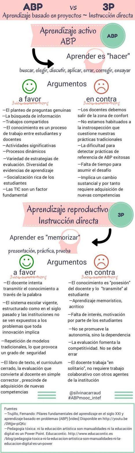 Aprendizaje activo vs Aprendizaje reproductivo #infografia | Educación en Consuegra | Scoop.it