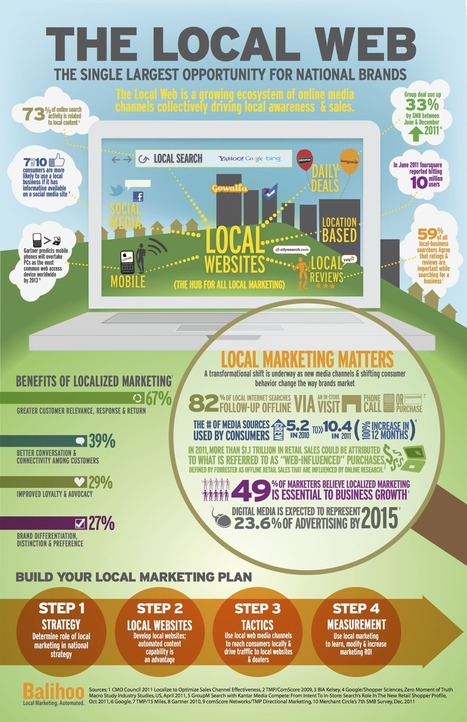 The Local Web [infographic] | Digital Marketing Buzz | Scoop.it