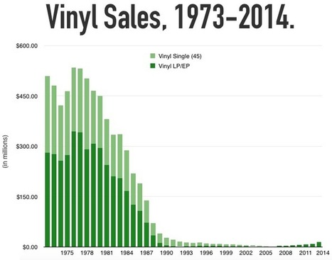"What the Vinyl ""Comeback"" Really Looks Like... - Digital Music News 