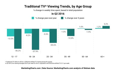 Google Trends That Prove Your Audience is No Longer Sitting in Front of Their TVs | Stratégie digitale et community management | Scoop.it
