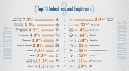 Gen-Y on Facebook, travel and hospitality a big employer [INFOGRAPHIC] | Web 2.0 et société | Scoop.it