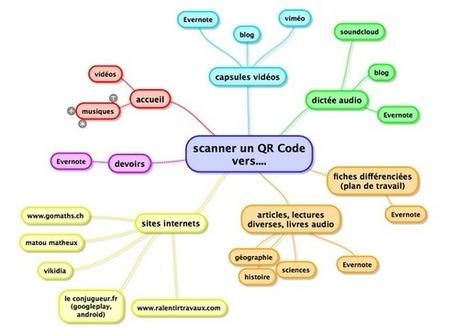 Utiliser des QR codes en cours : carte mentale ...   Cartes mentales   Scoop.it