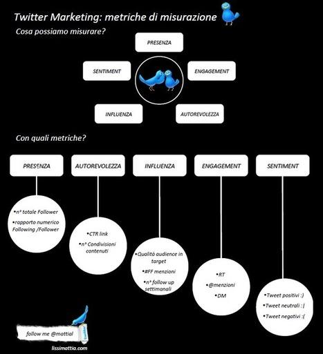 Twitter marketing - metriche di misurazione   Infographic Love   Observer - Social Media Monitoring   Scoop.it