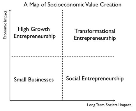 Transformational Entrepreneurship: Where Technology Meets Societal Impact | FastStart | Scoop.it
