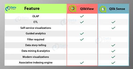 QlikView Vs Qlik Sense - Which is Better BI Too