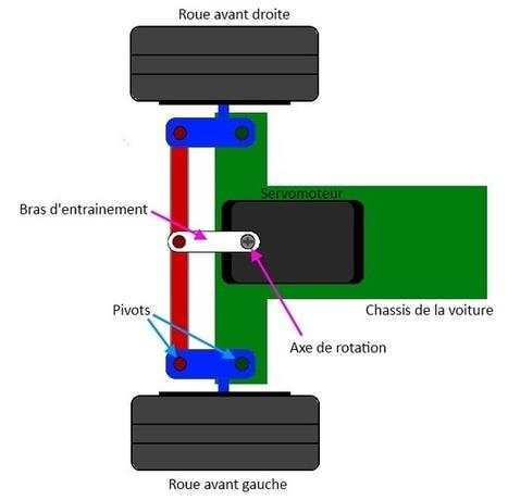 Un moteur qui a de la tête : le Servo-Moteur - Tuto Arduino - Le blog d'Eskimon | TPE 2014-2015 | Scoop.it