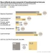 La facture du nucléaire a flambé depuis 2010   Equitable & durable   Scoop.it