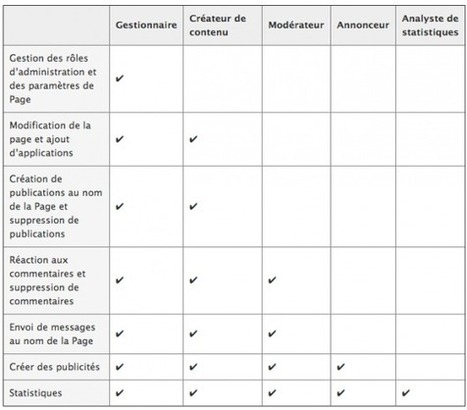Comment Choisir les Types d'Administrateurs de votre Page Facebook ?   Facebook pour les entreprises   Scoop.it