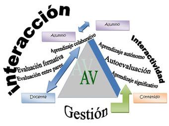 DidacTIC@: El triángulo didáctico en las aulas virtuales | Las TIC y la Educación | Scoop.it