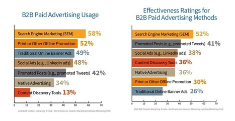 3 Key Take-Aways for Content Marketers From the 2015 CMI/MarketingProfs Benchmark | Content Marketing and Curation for Small Business | Scoop.it