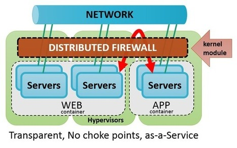 Moving virtualization from servers to the network: Distributed firewalls - TechRepublic   Tech news   Scoop.it