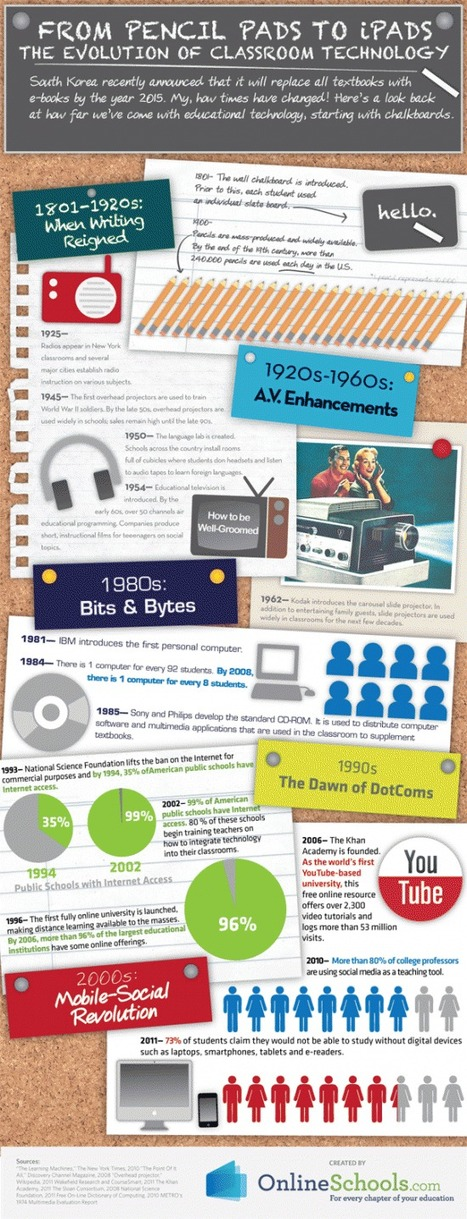The evolution of classroom technology - INFOGRAPHIC | Classroom Communication and Technology | Scoop.it