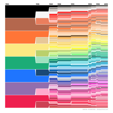 Crayola Color Chart, 1903-2010 – A Visual History Of Crayons | Feed | Scoop.it