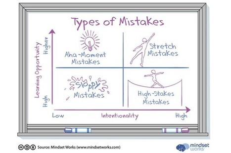 Mistakes Are Not All Created Equal | Graphic Coaching | Scoop.it