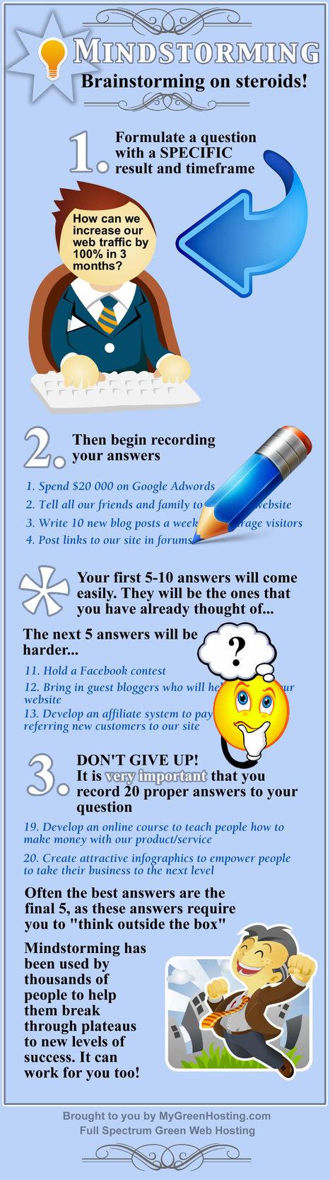Mind Storming: The 20 Idea Method (Infographic) - | Creativity Scoops! | Scoop.it