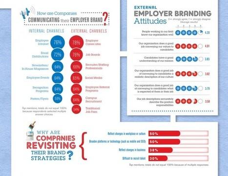 Comment les entreprises déclinent leur marque employeur ? | Marketing et management | Scoop.it