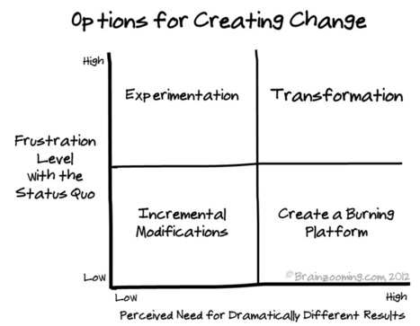 Creating Change and Change Management – 4 Strategy Options | Business change | Scoop.it
