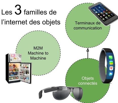 L'explosion des objets connectés - b3b | New technologies & social networks | Scoop.it