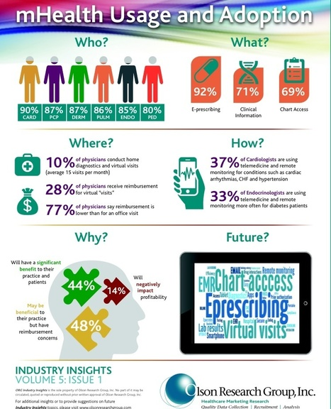 Mhealth Usage and Adoption by Physicians | Bringing HCPs and education together | Scoop.it