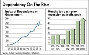 Dependency Index Surges 23% Under President Obama | Gold and What Moves it. | Scoop.it