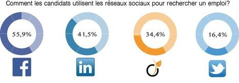 Quels sont les meilleurs réseaux sociaux pour recruter ? | Recrutement et RH 2.0 l'Information | Scoop.it