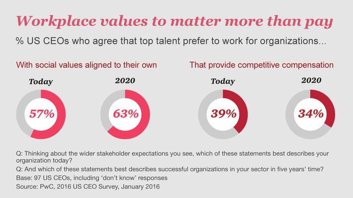 US CEO Survey 2016: Top Findings | LeadershipABC | Scoop.it