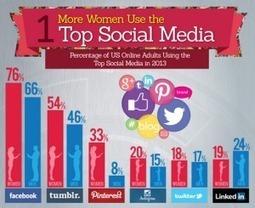 Women are the Real Power Behind Social Media | Social Media Today | Ô Féminin, Pluri-Elles | Scoop.it