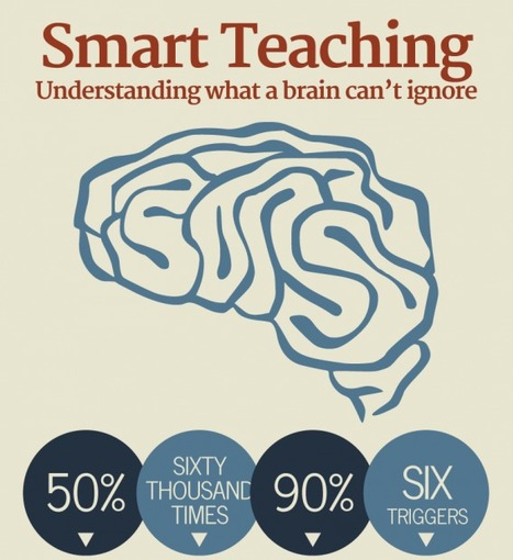Sticky Teaching | What Sticks in the Brain | Students with dyslexia & ADHD in independent and public schools | Scoop.it