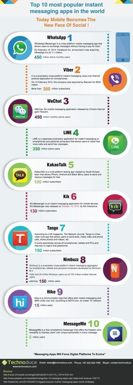 Las 10 mejores aplicaciones de mensajería instantánea del mundo | Conocimiento libre y abierto- Humano Digital | Scoop.it