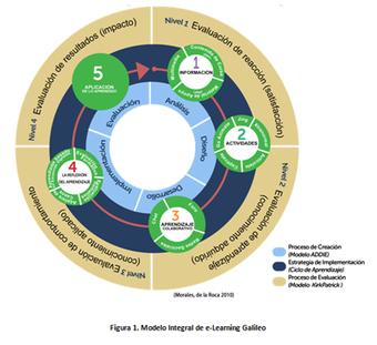 Características de un modelo efectivo de e-learning   E-Learning, Formación, Aprendizaje y Gestión del Conocimiento con TIC en pequeñas dosis.   Scoop.it
