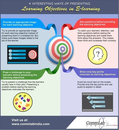 4 Ways of Presenting Learning Objectives in Online courses – An Infographic | PLE for Educators | Scoop.it