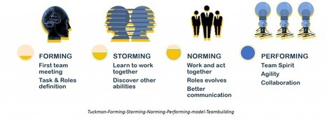 The Key Steps for a Successful Teambuilding - Team Building Spirit | Creativity, innovation and team building. | Scoop.it