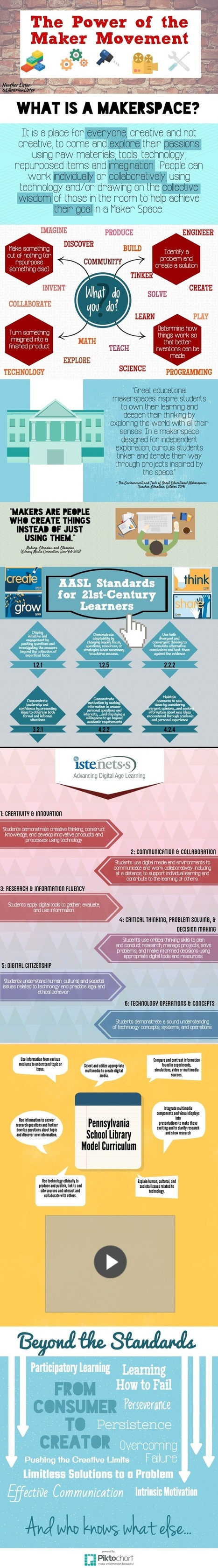 Makerspace Infographic - Heather Lister | Libraries | Scoop.it