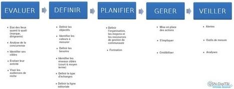 Définir une stratégie de veille et de gestion de son eReputation | Marketing en ligne | Scoop.it