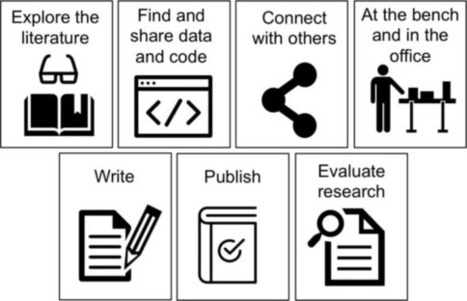 Digital tools for researchers | Teaching and Learning in HE | Scoop.it