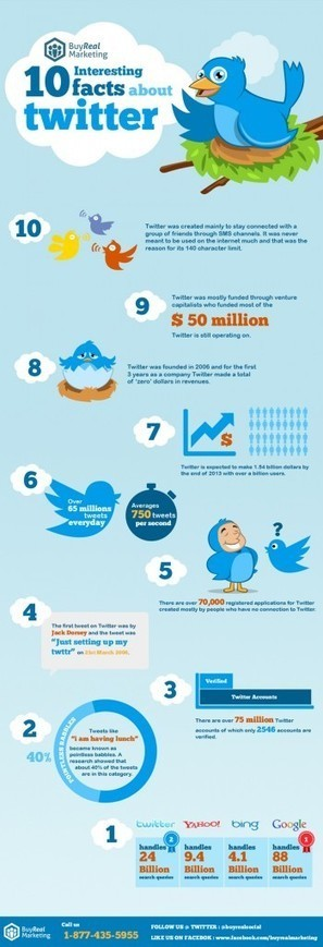10 Interesting Facts About Twitter   Infographics, Infographic - Buy Real Marketing Blog   All About Twitter Marketing   Scoop.it