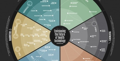 Mapping the next 3 Decades of Health Tech | Health IT ☤ Informatics | Scoop.it