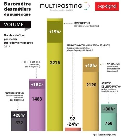 Numérique: plus de 8 000 offres d'emploi disponibles   Ma veille - Technos et Réseaux Sociaux   Scoop.it