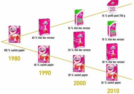 [Marque] Zoom sur Daddy   Marketing, Digital, Stratégie, Consommation, Réseaux sociaux, Marques, ...   Scoop.it