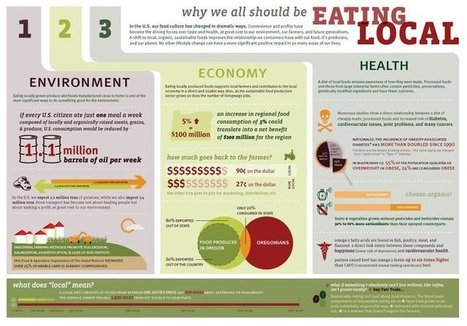 "Understanding ""Eat Local"" | The Geography Classroom | Scoop.it"
