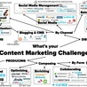 Content Marketing by the UK Marketing Engineer