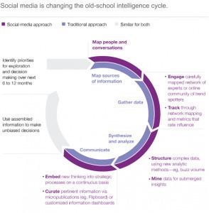 McKinsey décrit les transformations de la veille concurrentielle avec les médias sociaux | Veille_Curation_tendances | Scoop.it
