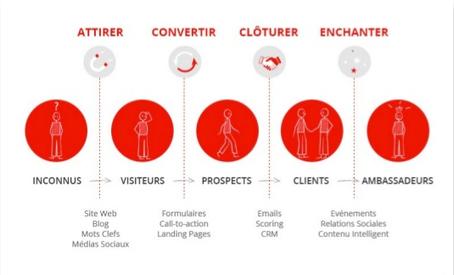Web-to-store : 9 moyens de générer du trafic en magasin grâce au web - E-marketing   Digital Marketing Cyril Bladier   Scoop.it