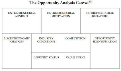 The Opportunity Analysis Canvas Ebook