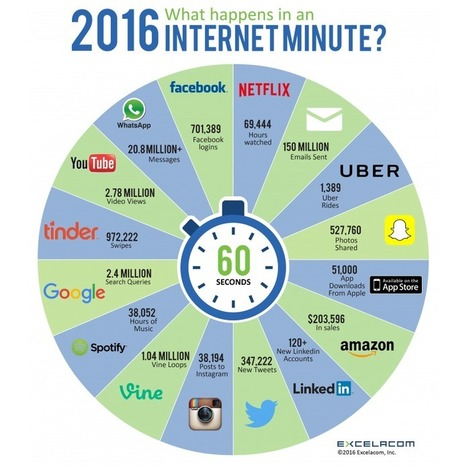 What Happens in an Internet Minute 2016 Infographic | :: The 4th Era :: | Scoop.it