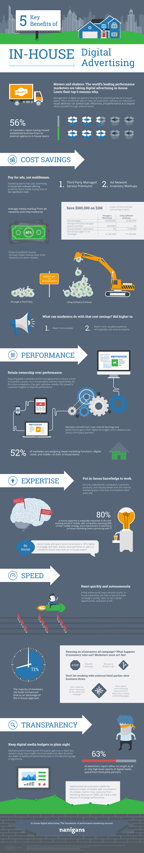Benefits of In-House Digital Advertising | Social Media Today | Integrated Brand Communications | Scoop.it